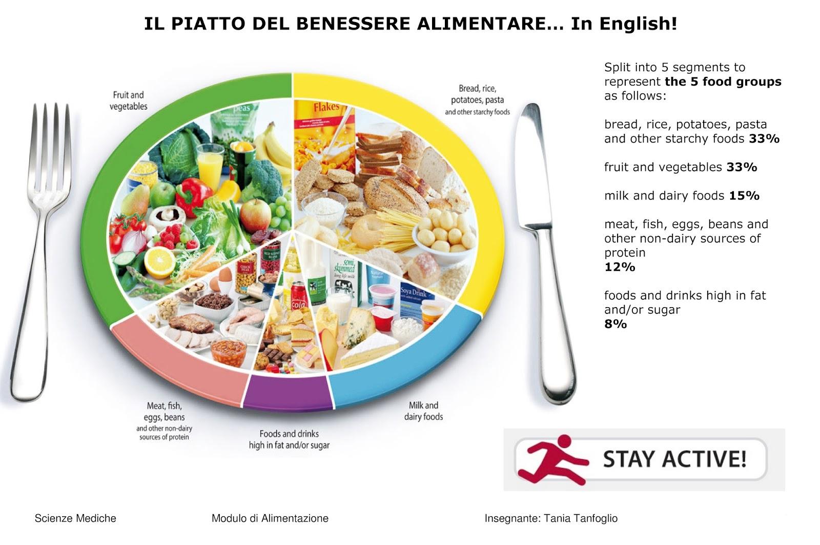 importanza di una dieta sana in inglese