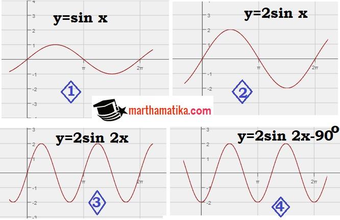Y = sin(x + π/4) memiliki bentuk yang identik dengan y = sin x tetapi mendahului y = sin x sebesar π/4 radian. Langkah Dan Cara Menggambar Grafik Fungsi Trigonometri Kurikulum 13