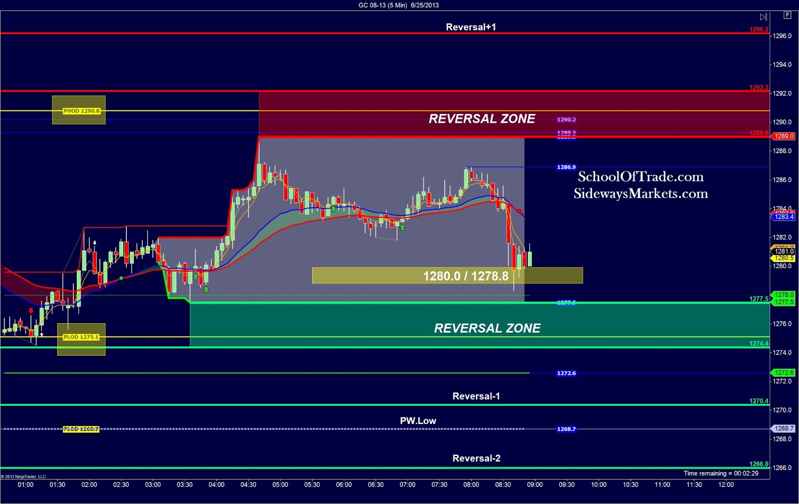 Gold Day trading strategy – Sideways Markets