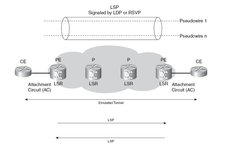 CCIP: Basic Function of Layer 2 VPN ( AToM Architecture