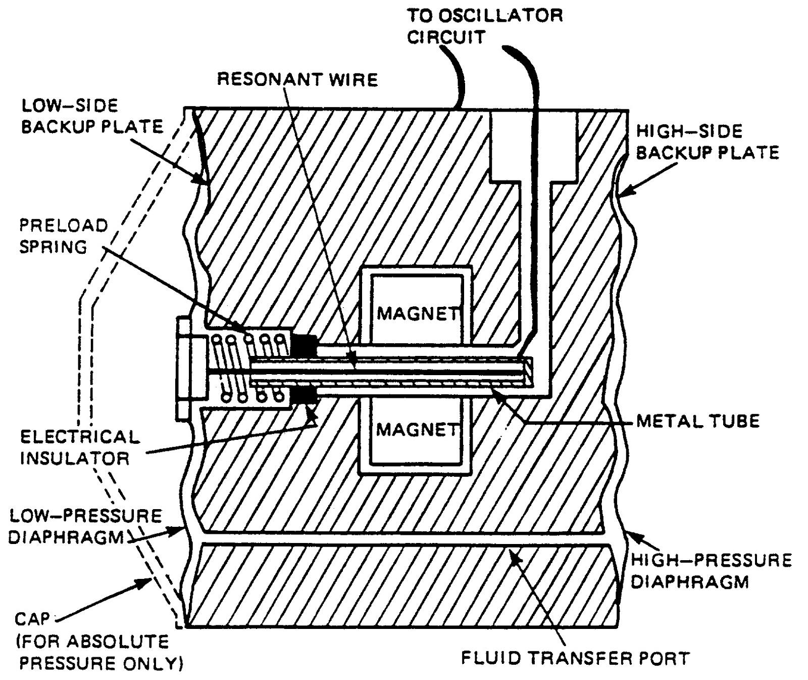 WeareNAITritstaff: Pressure Sensors and Transmitters