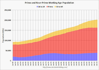 Prime and  Working Age Population