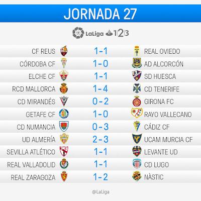 LaLiga 1|2|3 2016-2017: Jornada 27