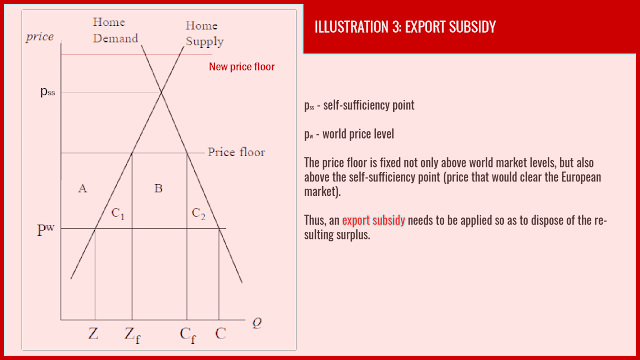 European Common Agricultural Policy Export Subsidy