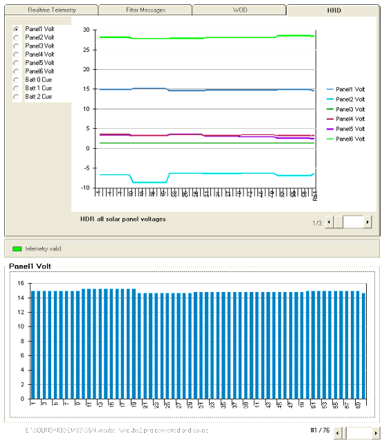 FUNCube-2 Telemetry Panel Volt chart
