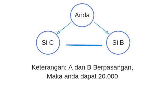 Marketing Plan Bisnis Damnar Indonesia PT DSI