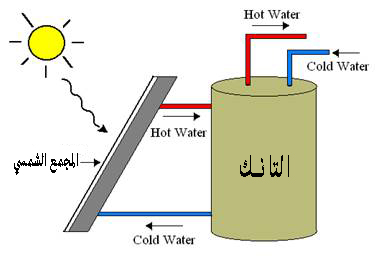 سخانات الطاقة الشمسية Integral collector-storage passive systems