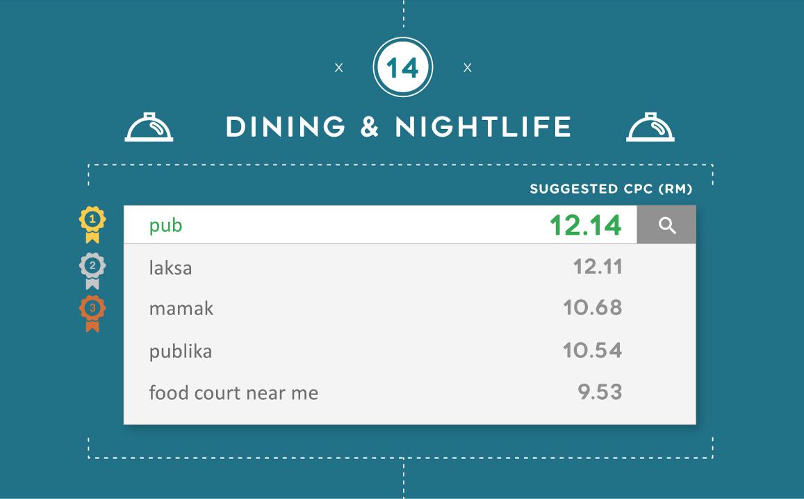 The most expensive Google keywords for Dining & Nightlife in Malaysia
