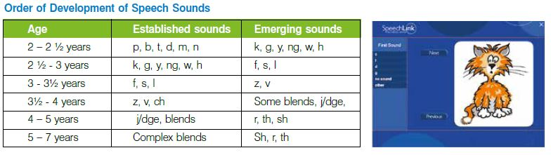 Order of Development of Speech Sounds Age Established sounds Emerging sounds 2 – 2 ½ years p, b, t, d, m, n k, g, y, ng, w, h 2 ½ - 3 years k, g, y, ng, w, h f, s, l 3 - 3½ years f, s, l z, v 3½ - 4 years z, v, ch Some blends, j/dge, 4 – 5 years j/dge, blends r, th, sh 5 – 7 years Complex blends Sh, r, th