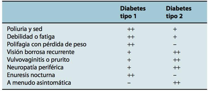 signos de síntomas de diabetes tipo dos