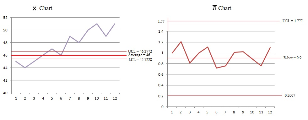 Operations management: Control chart (x̅ and R chart)
