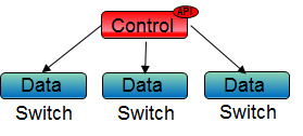 Software Defined Networking Model