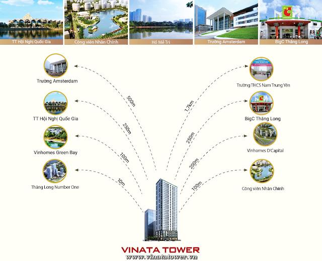 Liên kết khu vực xung quanh dự án Vinata Tower