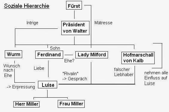 Lernblock Ade Deutsch 2go Kabale Und Liebe