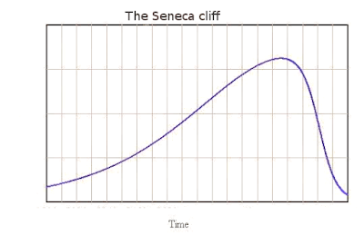 "The end of the ""population problem""? Another Seneca cliff in our future thumbnail"