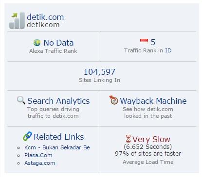 Alexa Traffik Rank Global No Data?, Jangan Panik!