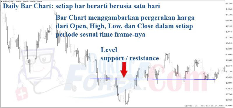 Bar Chart Forex