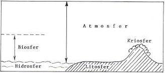 Pengertian Planet Bumi dan Struktur Lapisan Bumi