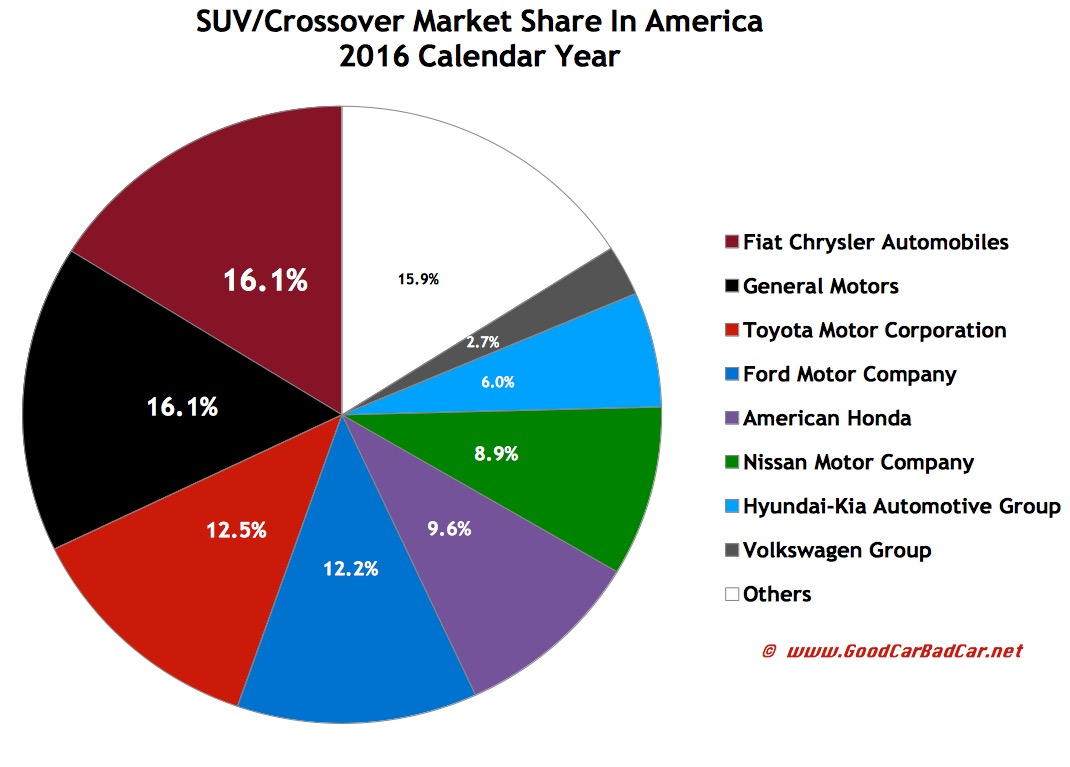 every auto brand in america ranked by 2016 suv crossover sales gcbc. Black Bedroom Furniture Sets. Home Design Ideas