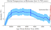Global Temperature in Holocene (last 11,700 years ) Click to Enlarge.