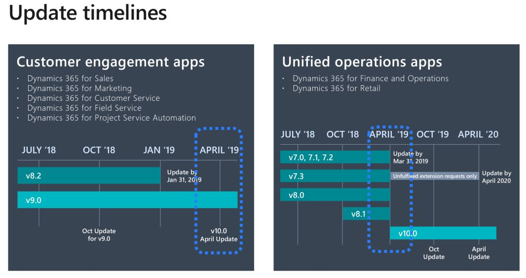 One Version - a New way of Service updates for Dynamics 365