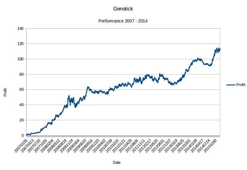 Quantitative Trading: 2015