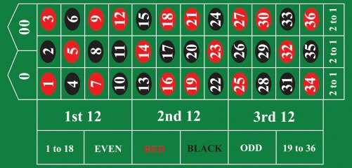 FFMSL Golden Saucer System American-roulette_table_layout