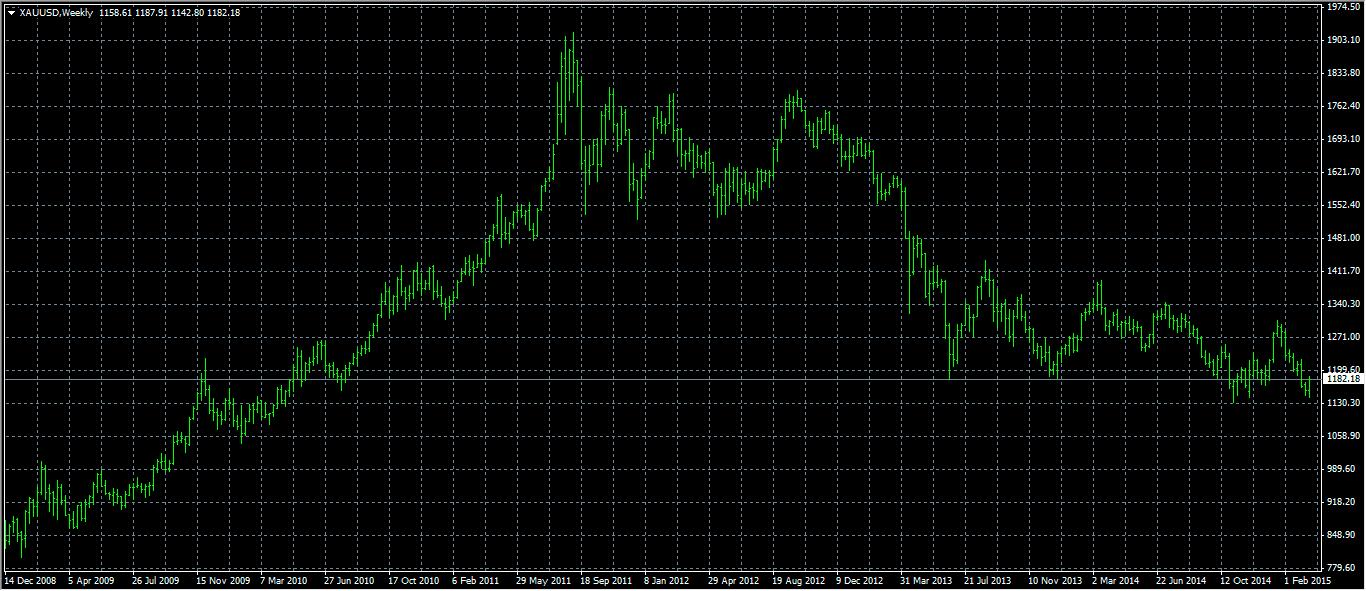 Инвестиции в золото график курса