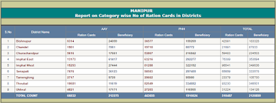 Ration Card Status Manipur