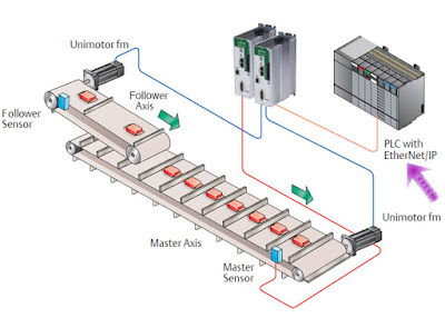 Servo Drives and Motors Communications