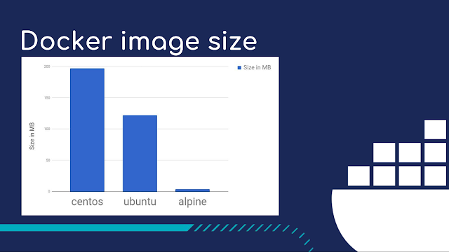 Comparação do tamanho entre as imagens das distribuições CentOS, Ubuntu e Alpine.