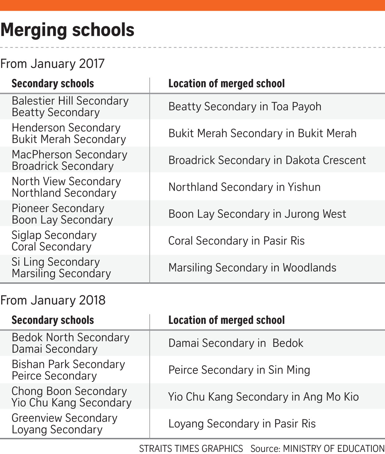 If Only Singaporeans Stopped to Think: 22 secondary schools