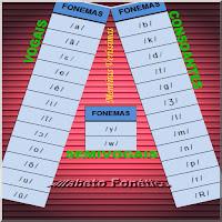 Ilustração mostrando os símbolos dos fonemas do alfabeto fonético da língua portuguesa. Vogais, semivogais e consoantes