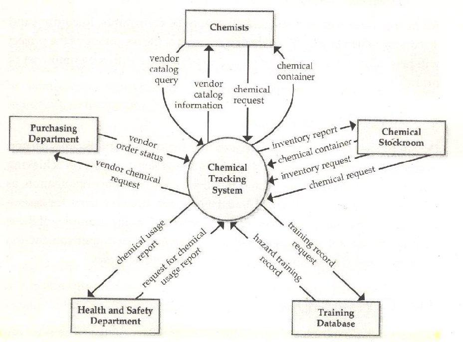 Lets Learn: Context Diagram in Software Engineering