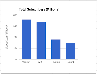 Q4, 2016 Total Mobile Subscribers by Operator