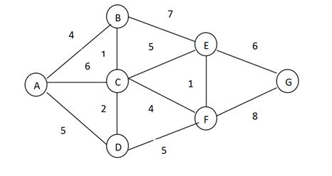 what is minimum spanning tree