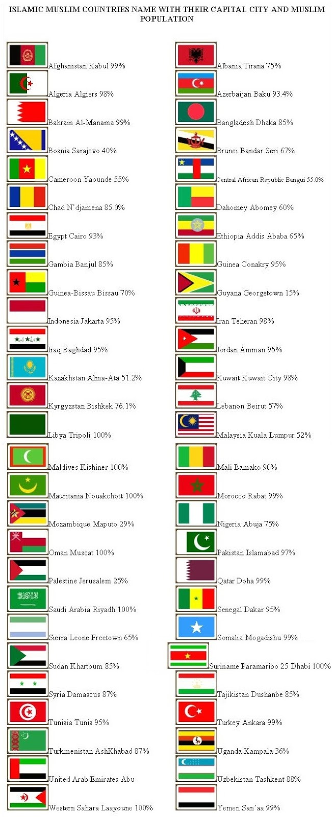 Islamic Muslim Countries Name with Their Capital City and Muslim Population percentage