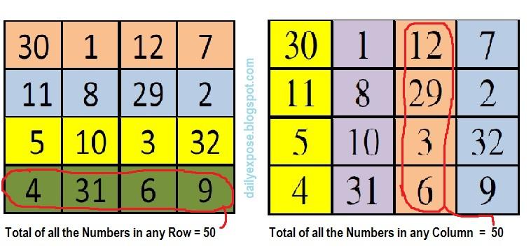 Magic Square (Maths Square)