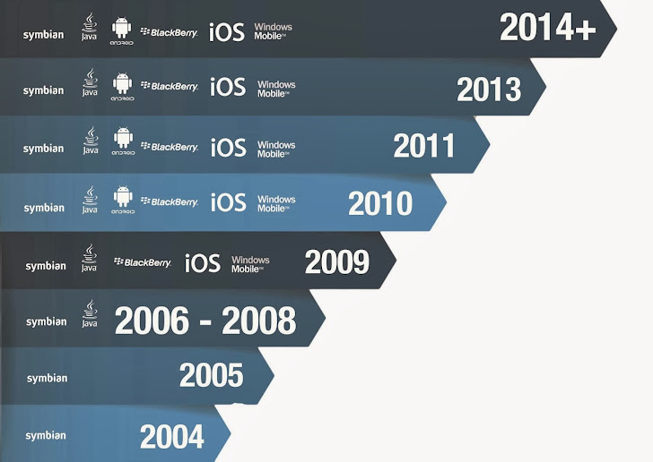 10th Anniversary of the World's First mobile malware