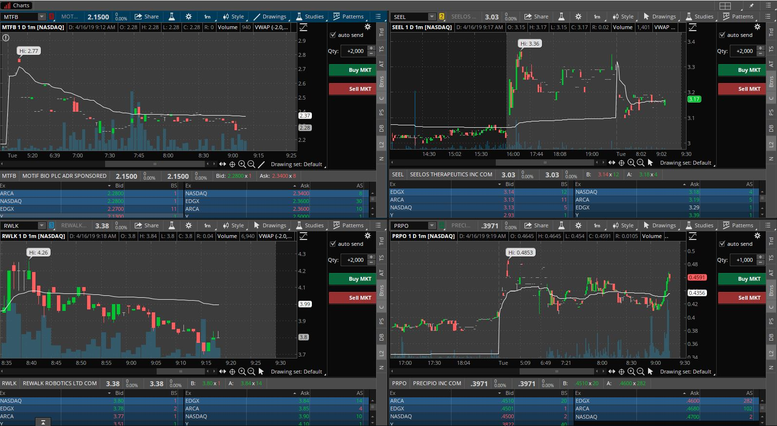 rwlk premarket trading