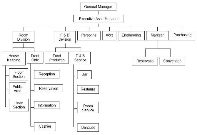 Contoh Sederhana Struktur Organigram Kelas Semua Jenjang