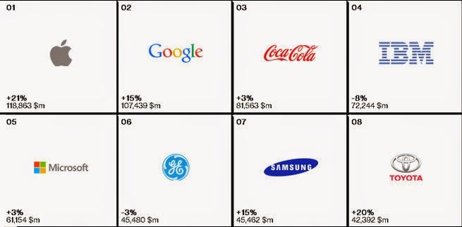 best brand 2014