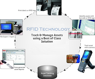 RFID Asset management solutions