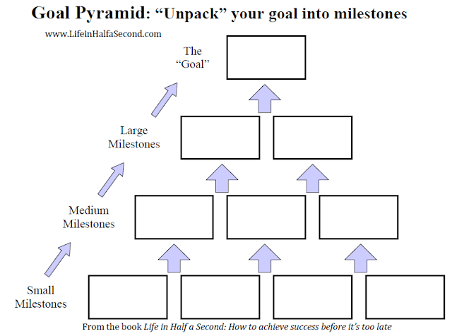 Goal Pyramid: Content Marketing Tips for Traffic and Conversions: eAskme
