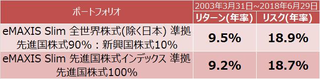 eMAXIS Slim 全世界株式(除く日本)とeMAXIS Slim 先進国株式インデックス準拠ポートフォリオのリターンとリスク