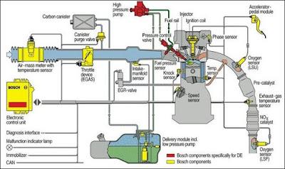 Sistem Suntikan Bahan Api Elektronik