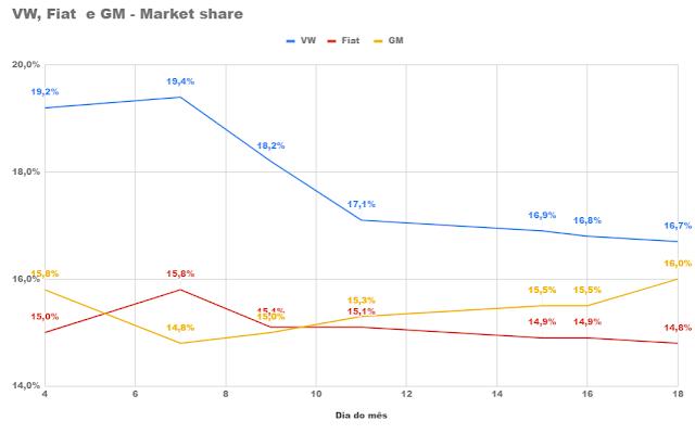 Volkswagen x GM x Fiat - market share
