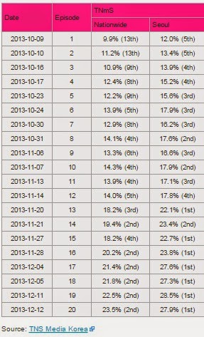Rating Per Episode Drama Korea The Heirs