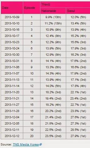 Rating Per Episode Drama Korea The Heirs