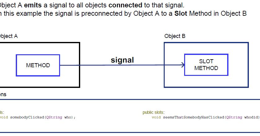 Qt Signal And Slots